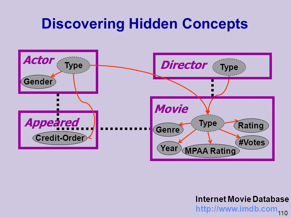 Discovering Hidden Concepts