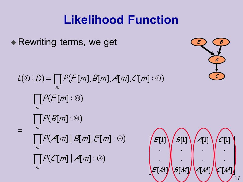 Likelihood Function Rewriting terms, we get E B A C =