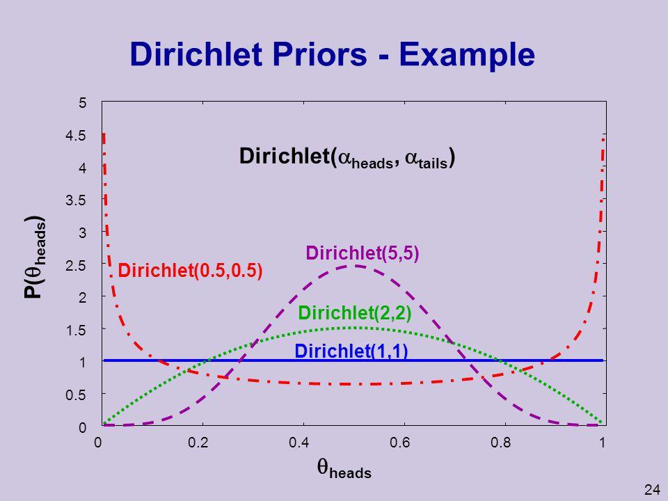 Dirichlet Priors - Example
