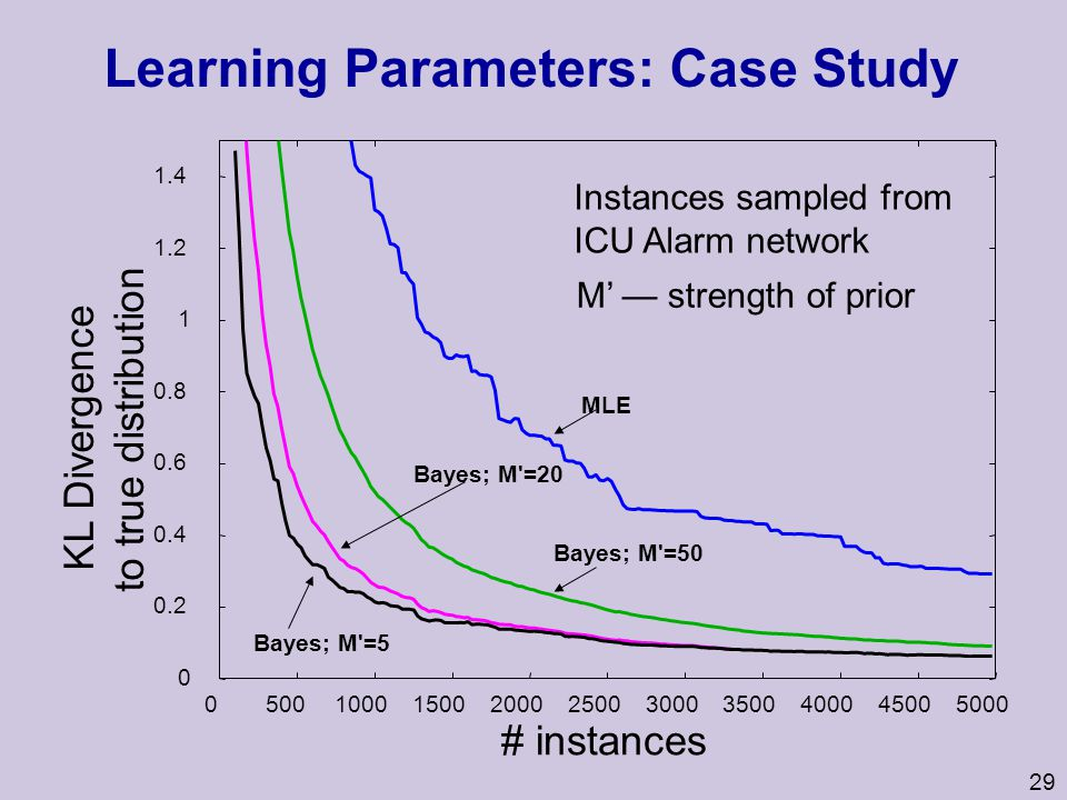 Learning Parameters: Case Study