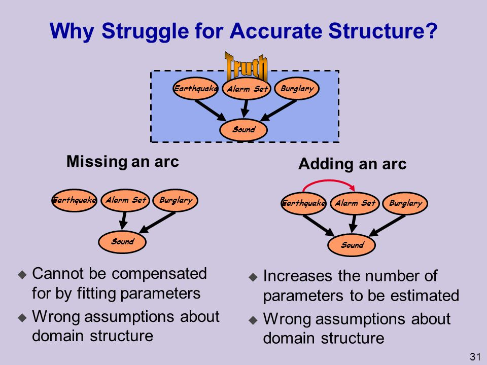 Why Struggle for Accurate Structure