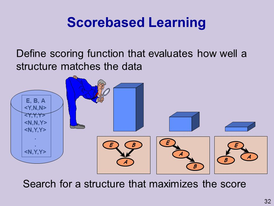 Score­based Learning Define scoring function that evaluates how well a structure matches the data. E, B, A.