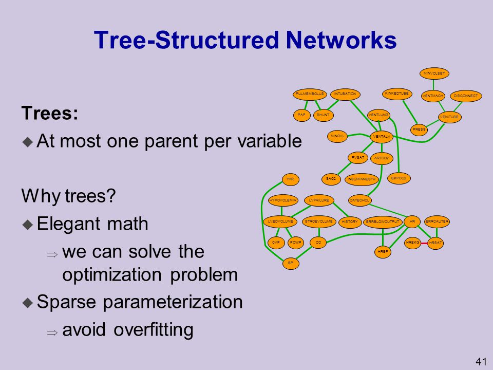Tree-Structured Networks