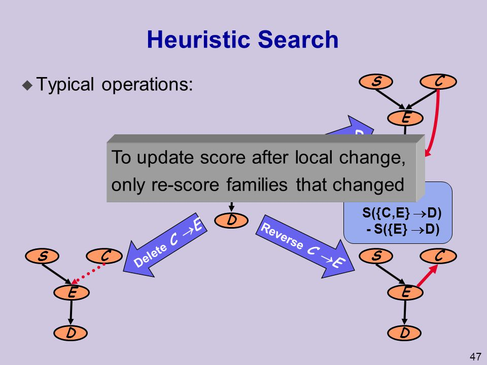 Heuristic Search Typical operations: