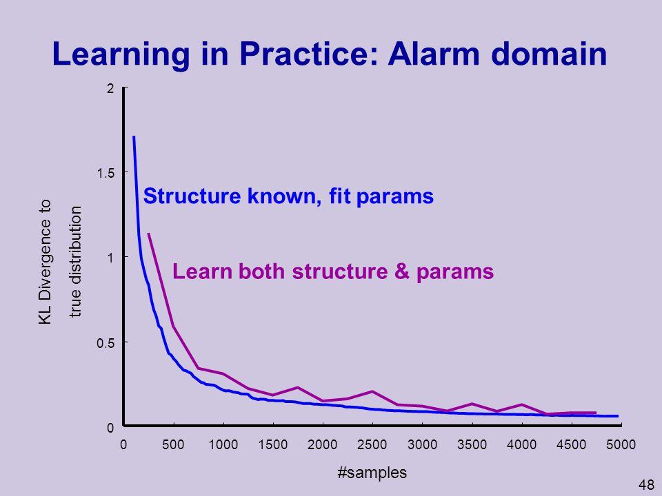 Learning in Practice: Alarm domain