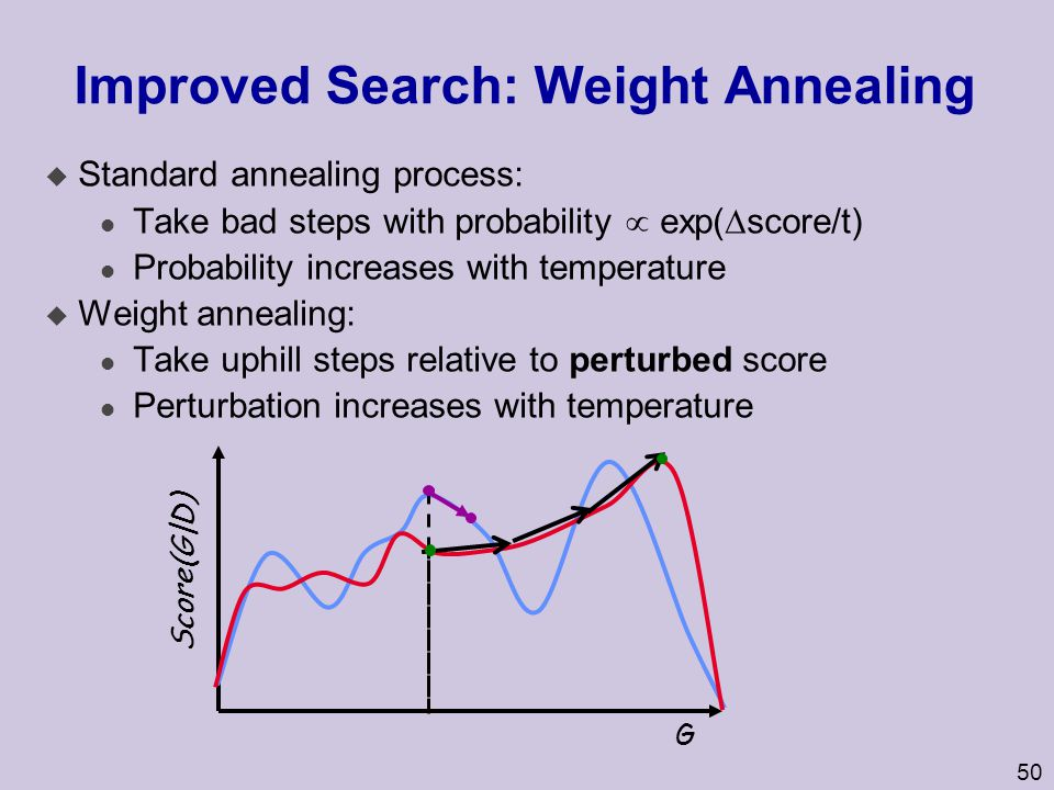 Improved Search: Weight Annealing