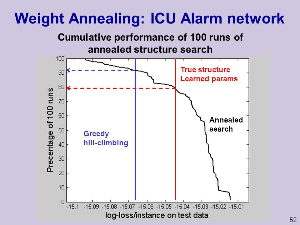 Weight Annealing: ICU Alarm network