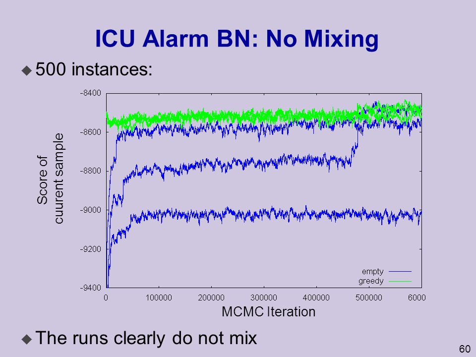ICU Alarm BN: No Mixing 500 instances: The runs clearly do not mix