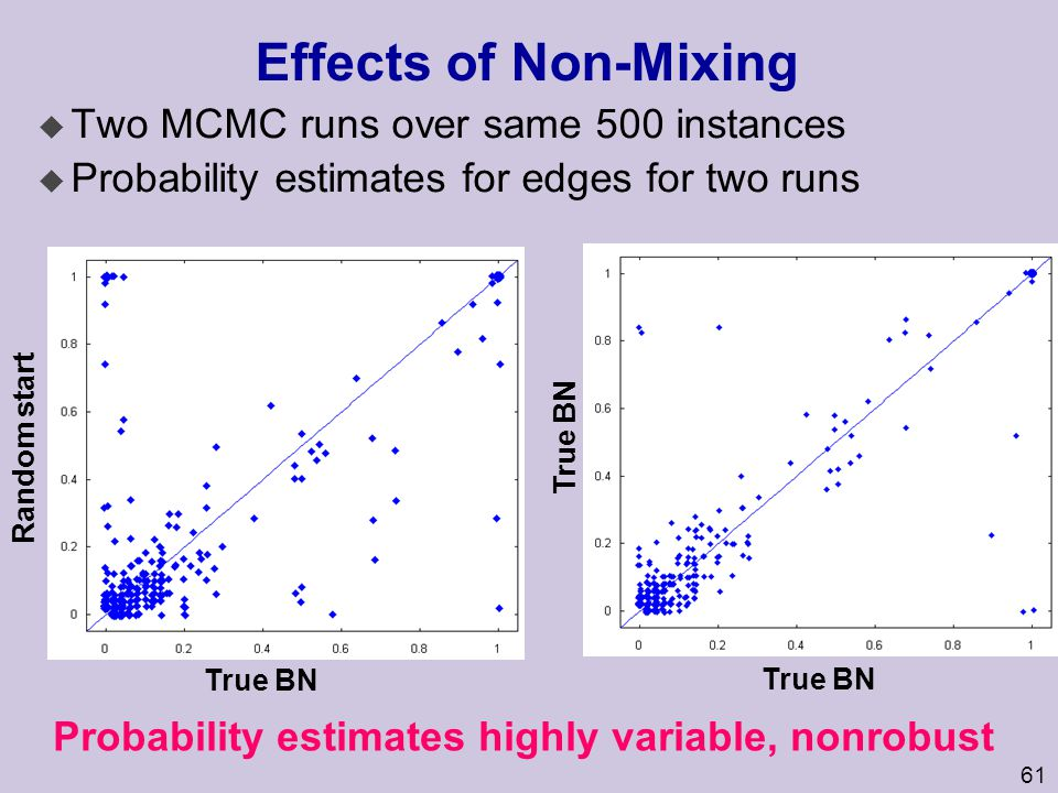 Probability estimates highly variable, nonrobust