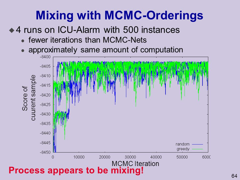 Mixing with MCMC-Orderings