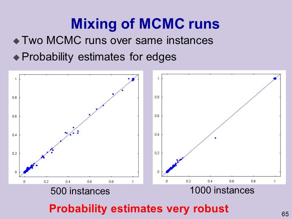 Probability estimates very robust