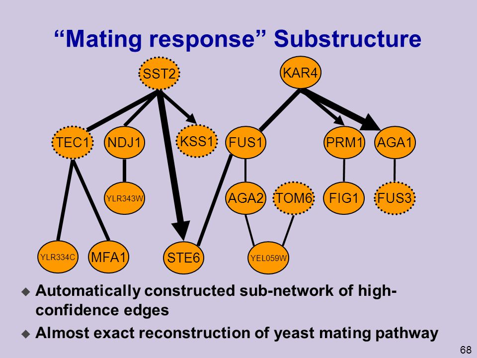 Mating response Substructure