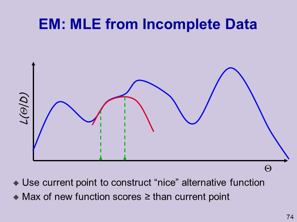 EM: MLE from Incomplete Data