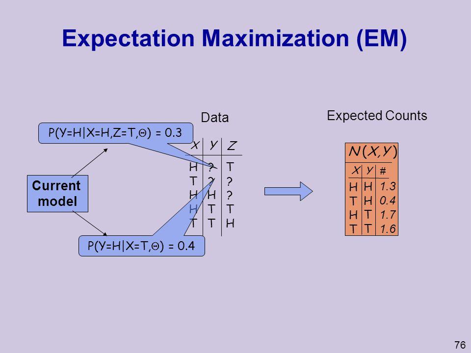 Expectation Maximization (EM)