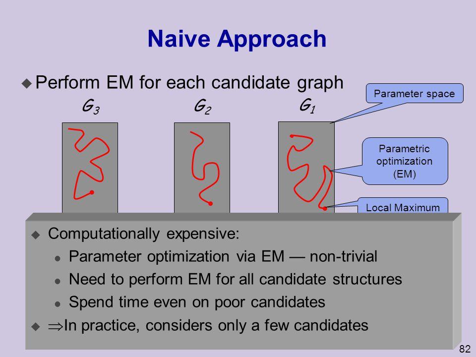Parametric optimization (EM)