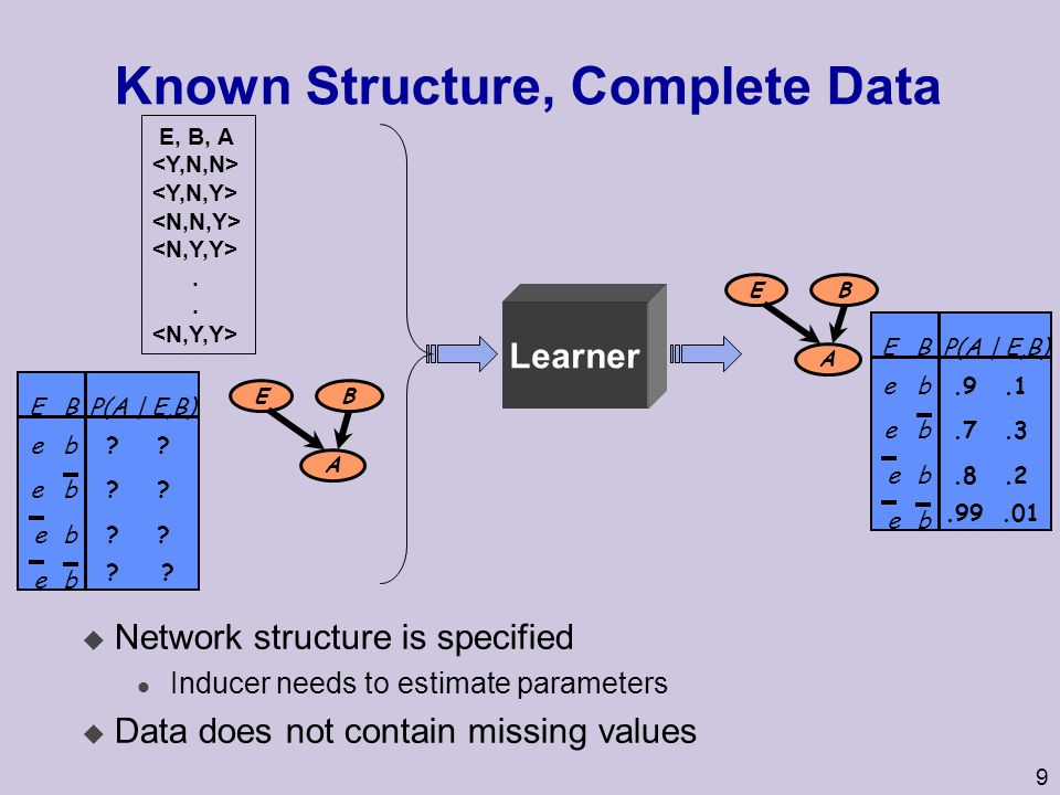 Known Structure, Complete Data