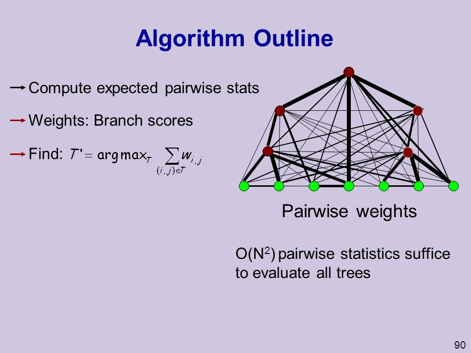 Algorithm Outline Pairwise weights Compute expected pairwise stats