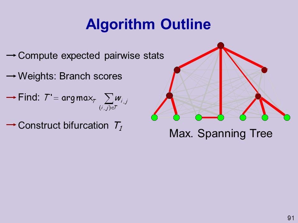 Algorithm Outline Max. Spanning Tree Compute expected pairwise stats