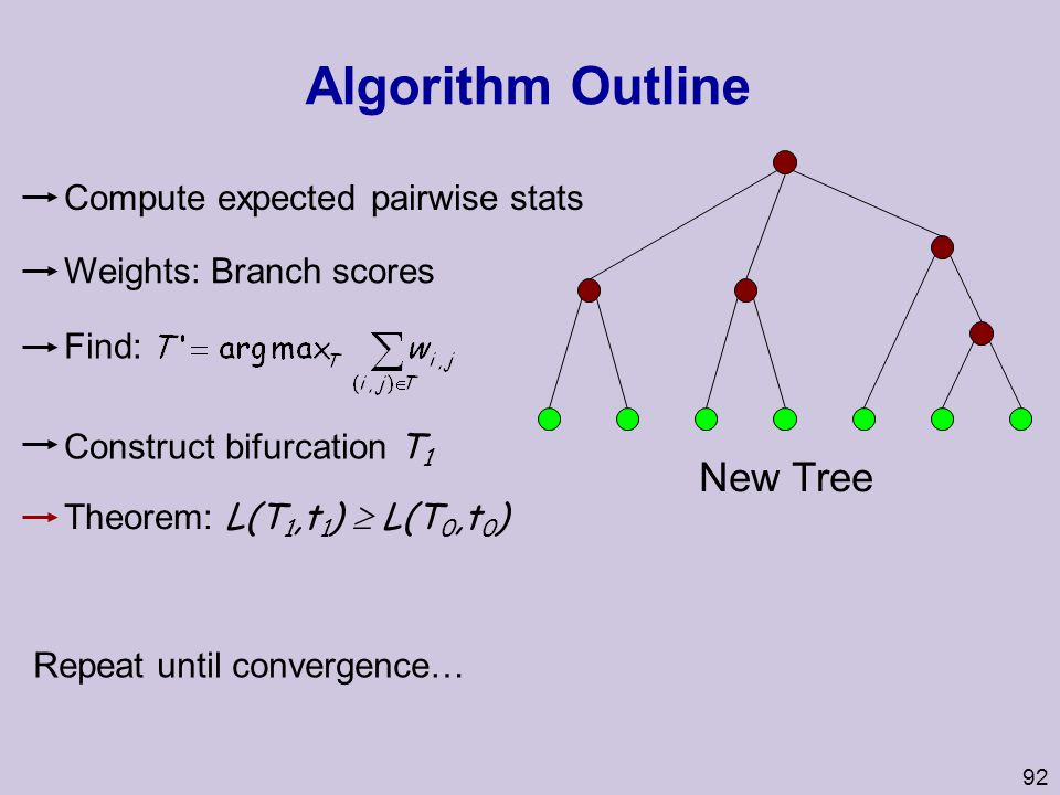 Algorithm Outline New Tree Compute expected pairwise stats