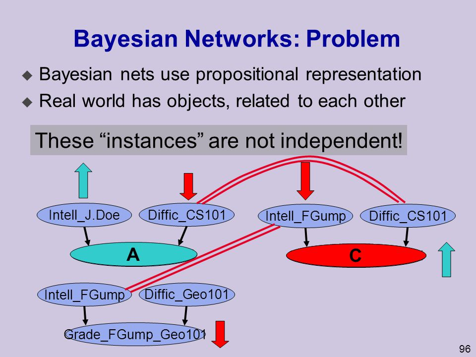 Bayesian Networks: Problem