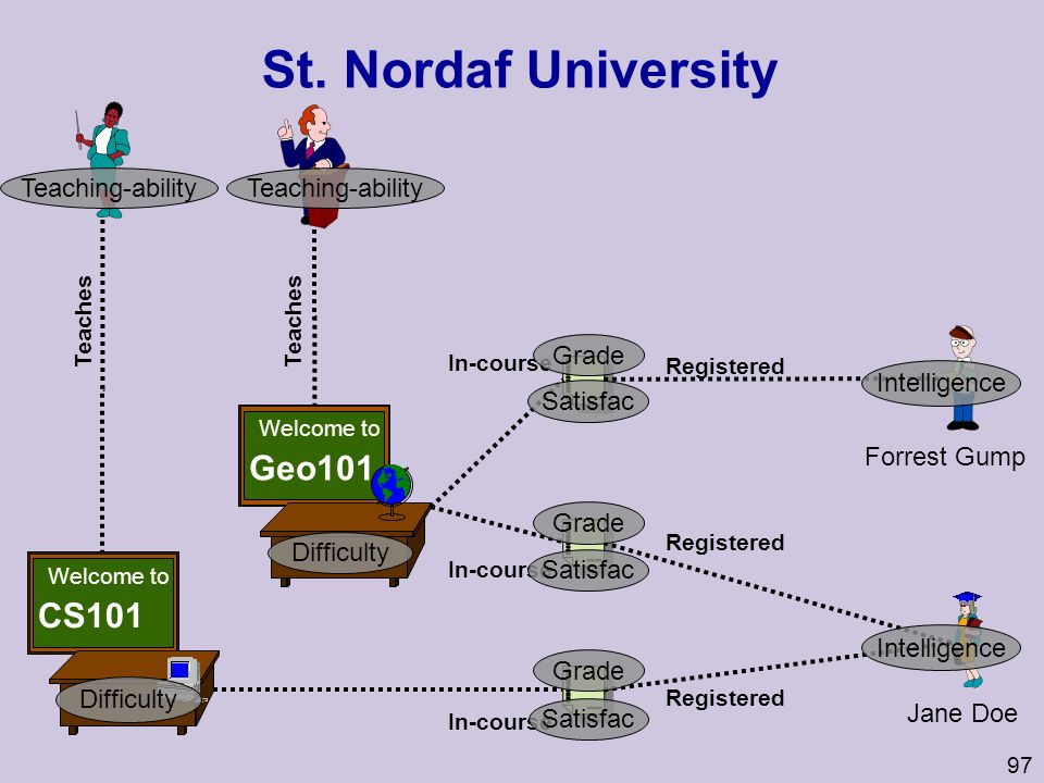 St. Nordaf University Geo101 CS101 Teaching-ability Grade Satisfac