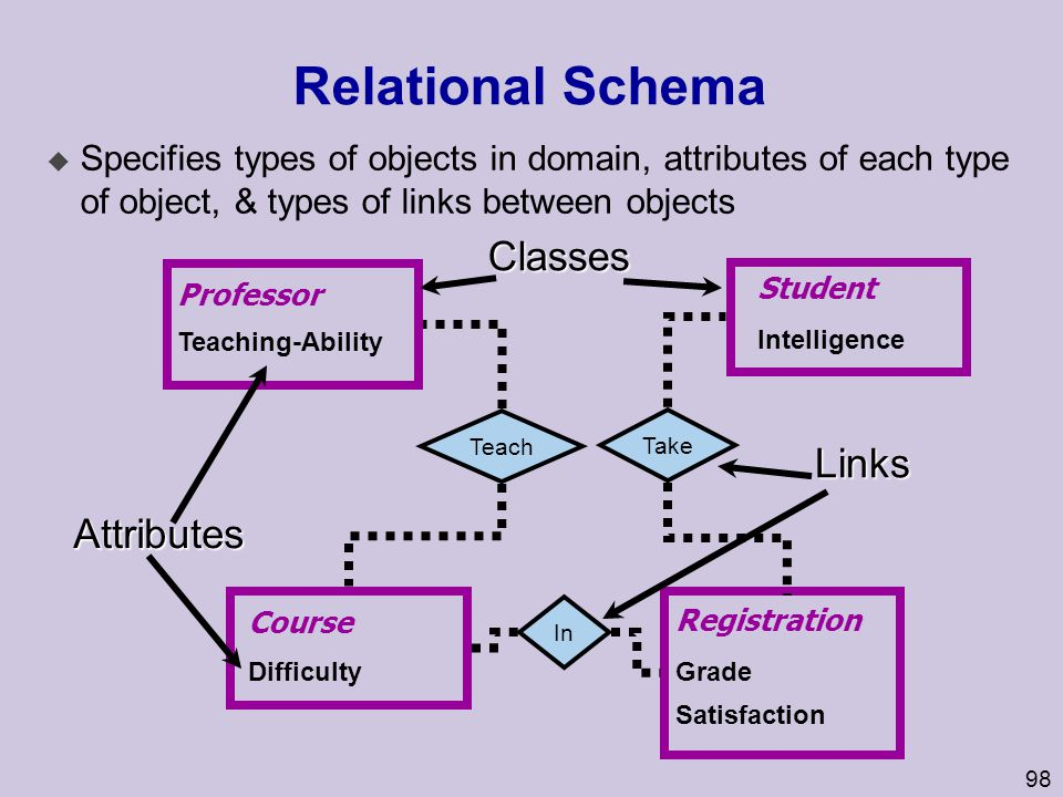 Relational Schema Classes Links Attributes