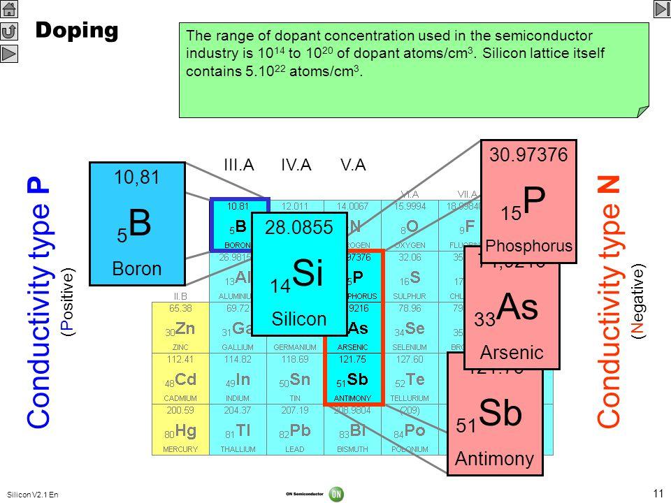 15P 5B Conductivity type P Conductivity type N 14Si 33As 51Sb Doping