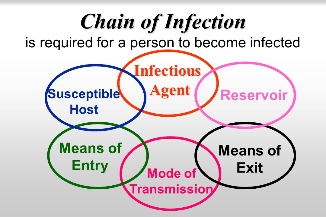 Chain of Infection is required for a person to become infected