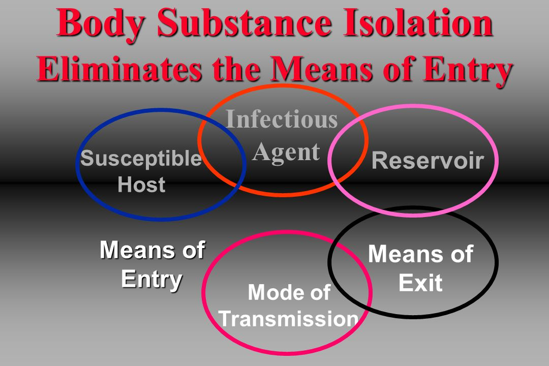 Body Substance Isolation Eliminates the Means of Entry