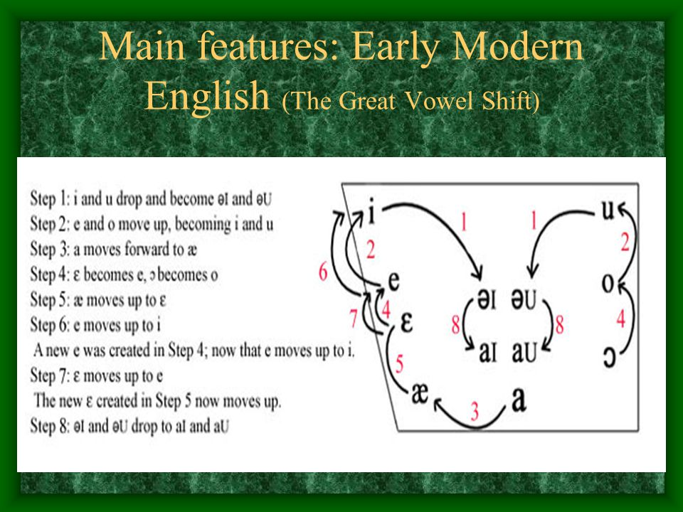 Main features: Early Modern English (The Great Vowel Shift)