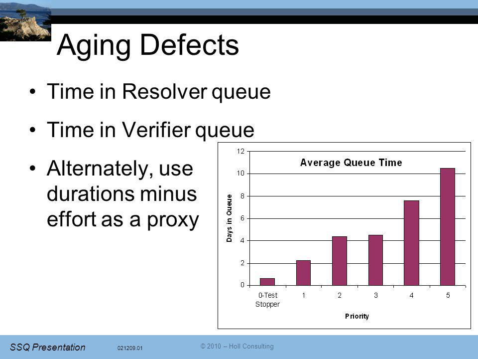 Aging Defects Time in Resolver queue Time in Verifier queue