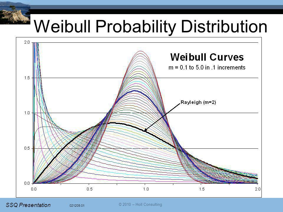 Weibull Probability Distribution
