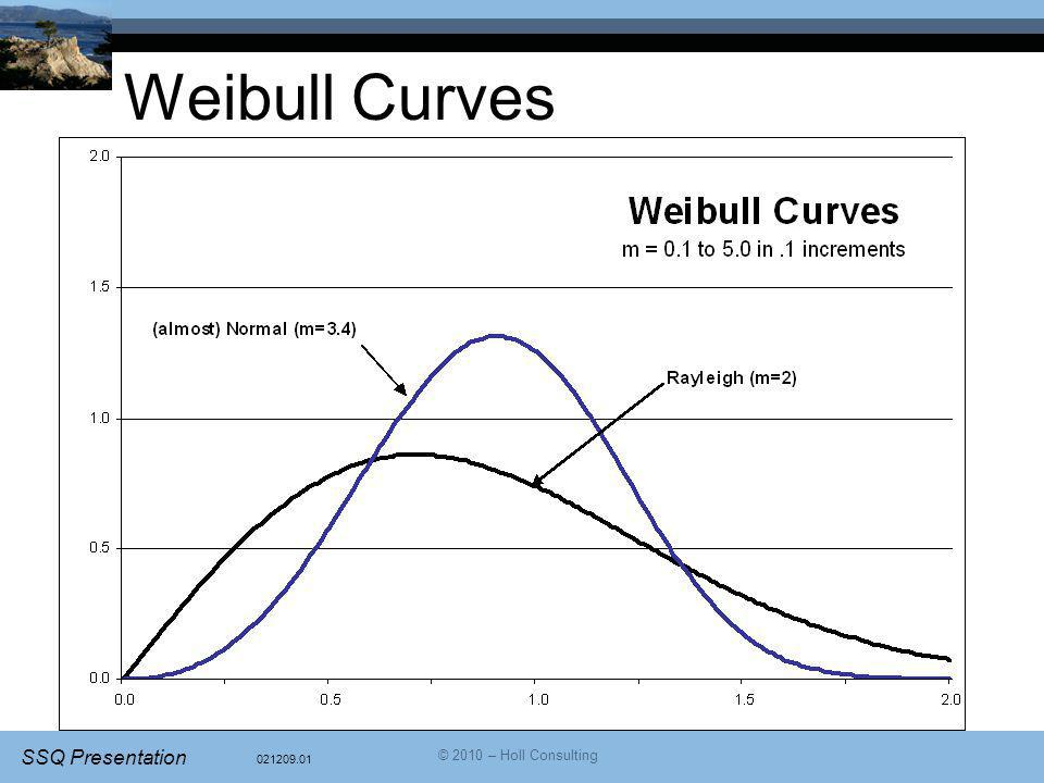 Weibull Curves © 2010 – Holl Consulting