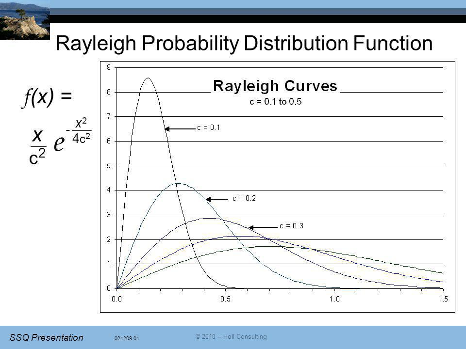 Rayleigh Probability Distribution Function