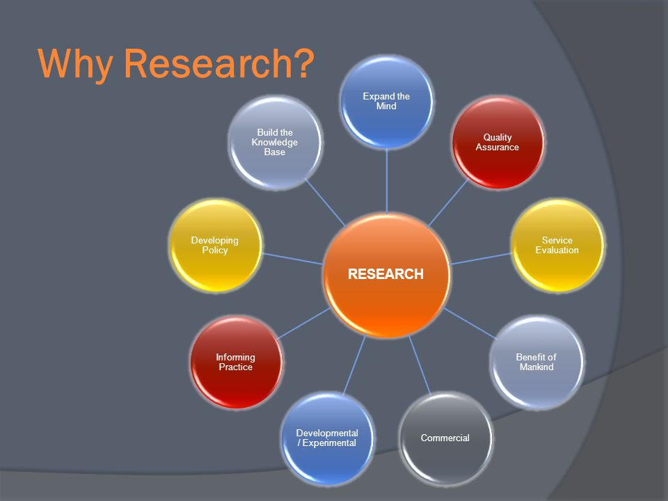 Why Research RESEARCH Expand the Mind Quality Assurance