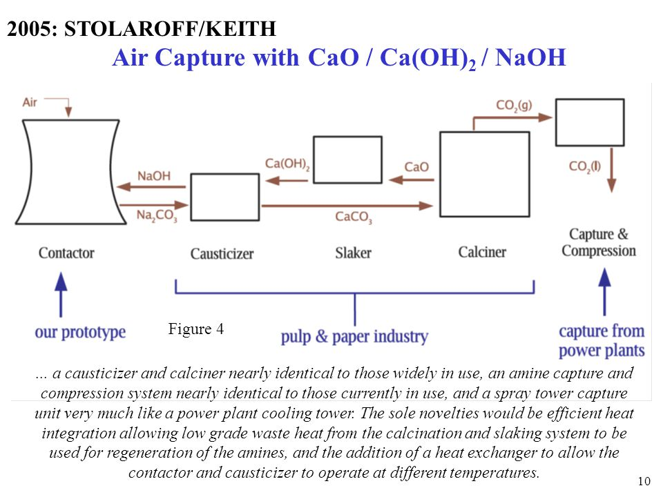 2005: STOLAROFF/KEITH Air Capture with CaO / Ca(OH)2 / NaOH