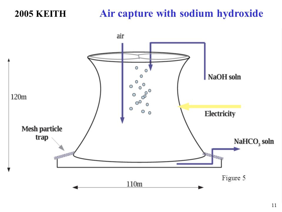 2005 KEITH Air capture with sodium hydroxide