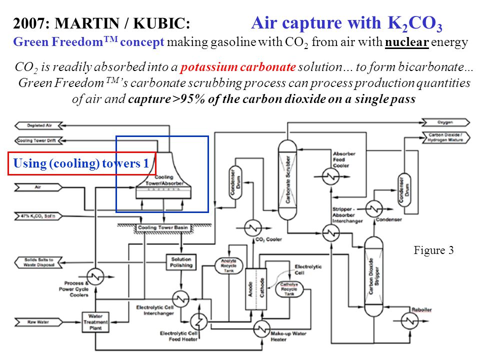 2007: MARTIN / KUBIC: Air capture with K2CO3 Green FreedomTM concept making gasoline with CO2 from air with nuclear energy