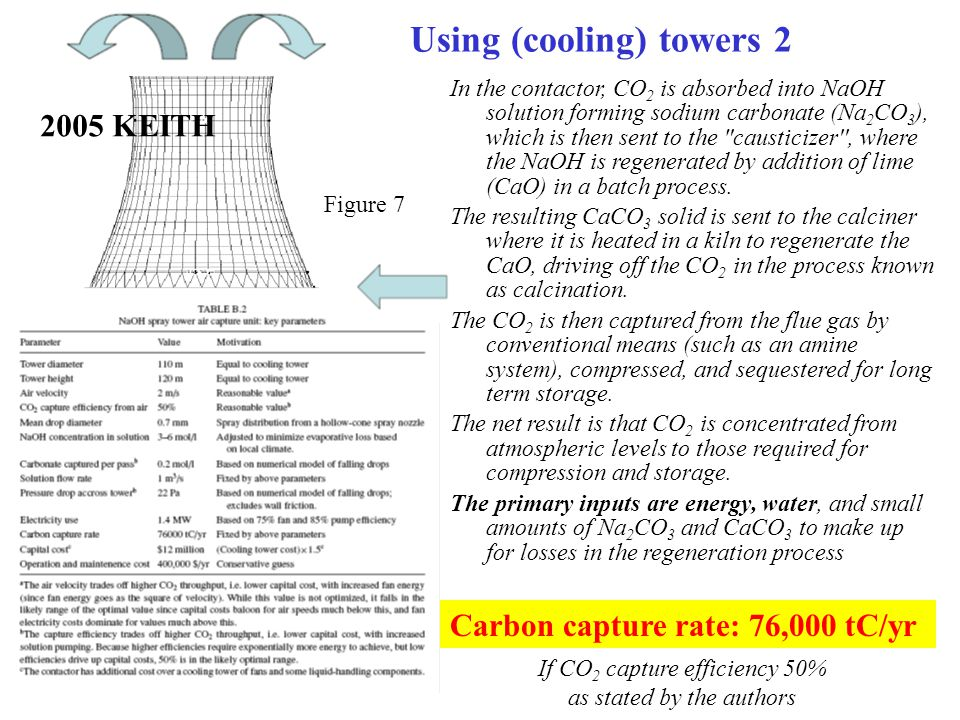 If CO2 capture efficiency 50% as stated by the authors