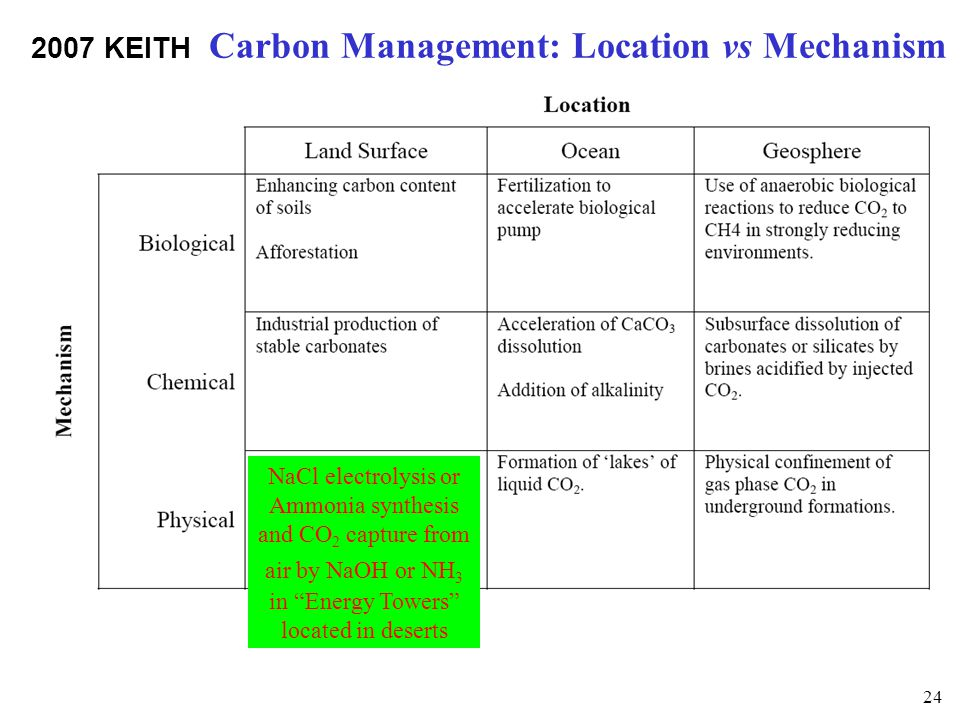 2007 KEITH Carbon Management: Location vs Mechanism