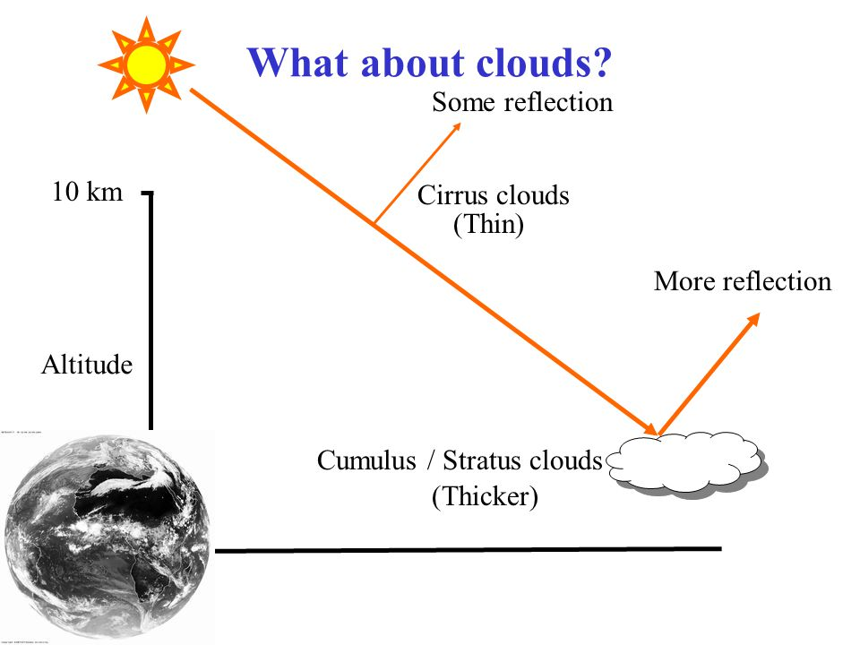 What about clouds Some reflection 10 km Cirrus clouds (Thin)
