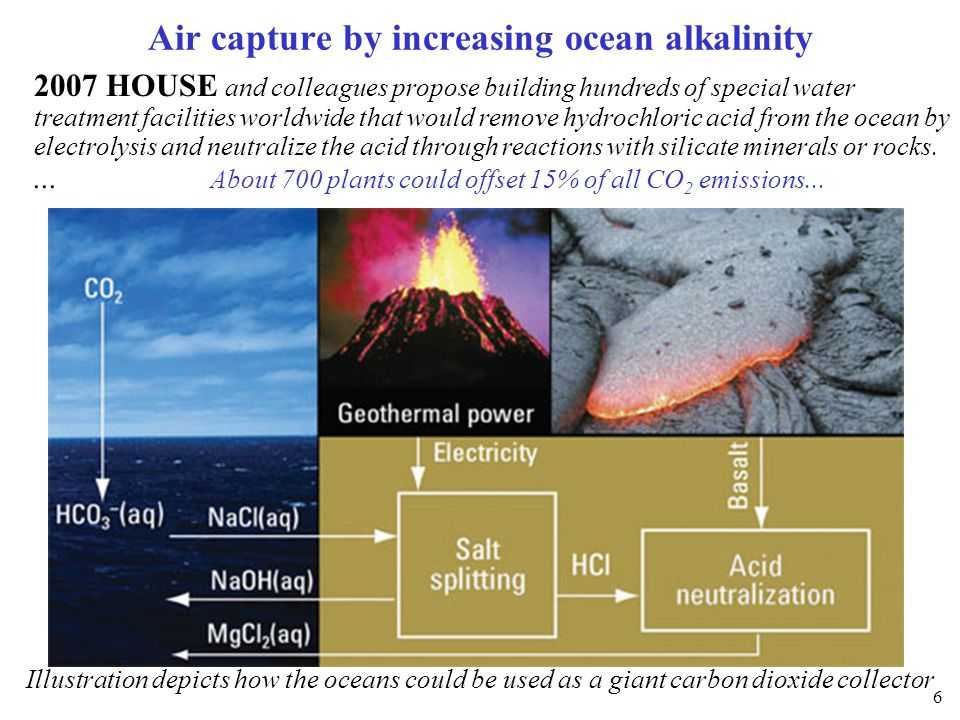 Air capture by increasing ocean alkalinity