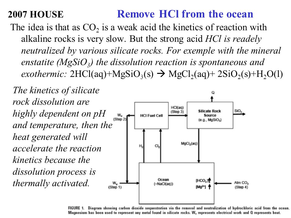 2007 HOUSE Remove HCl from the ocean