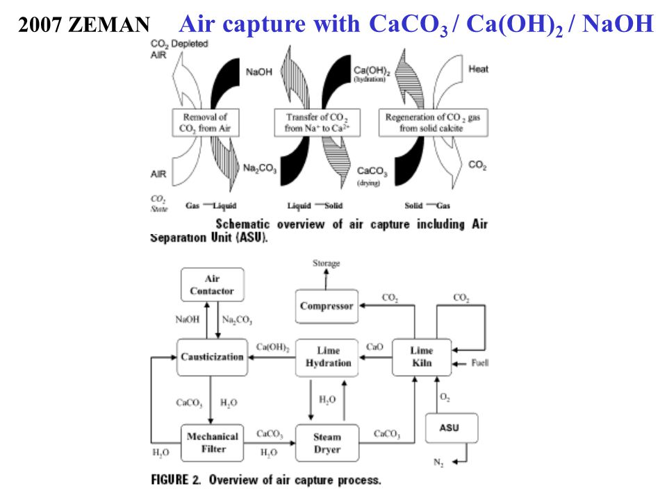 2007 ZEMAN Air capture with CaCO3 / Ca(OH)2 / NaOH