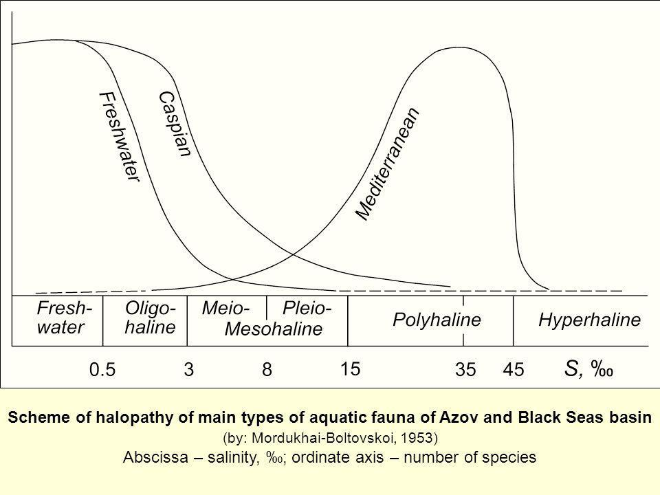 Scheme of halopathy of main types of aquatic fauna of Azov and Black Seas basin (by: Mordukhai-Boltovskoi, 1953) Abscissa – salinity, ‰; ordinate axis – number of species