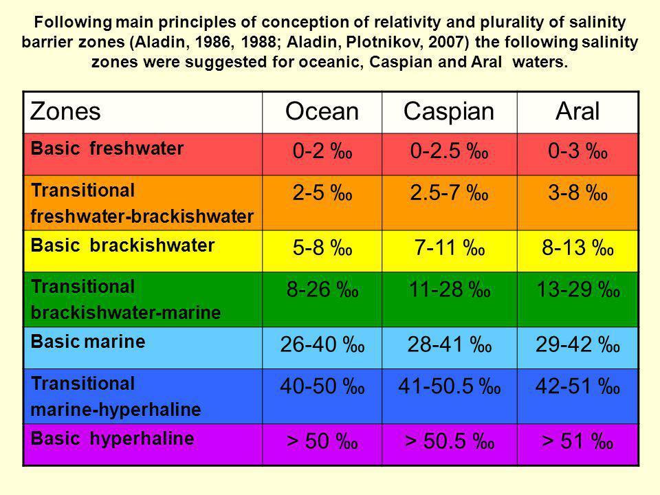 Zones Ocean Caspian Aral 0-2 ‰ 0-2.5 ‰ 0-3 ‰ 2-5 ‰ 2.5-7 ‰ 3-8 ‰ 5-8 ‰