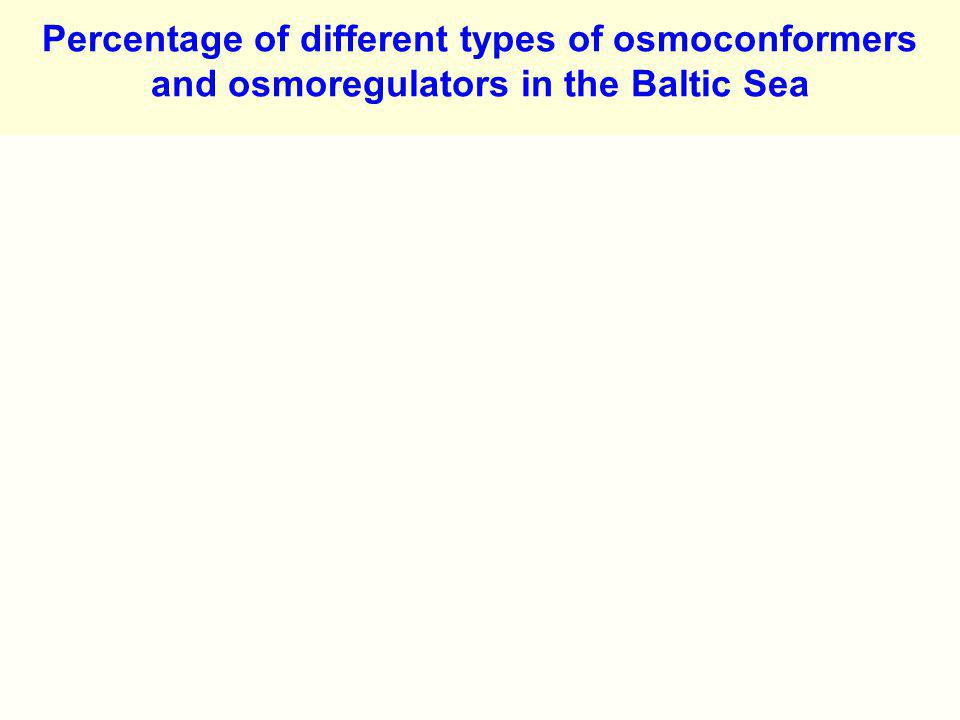 Percentage of different types of osmoconformers and osmoregulators in the Baltic Sea