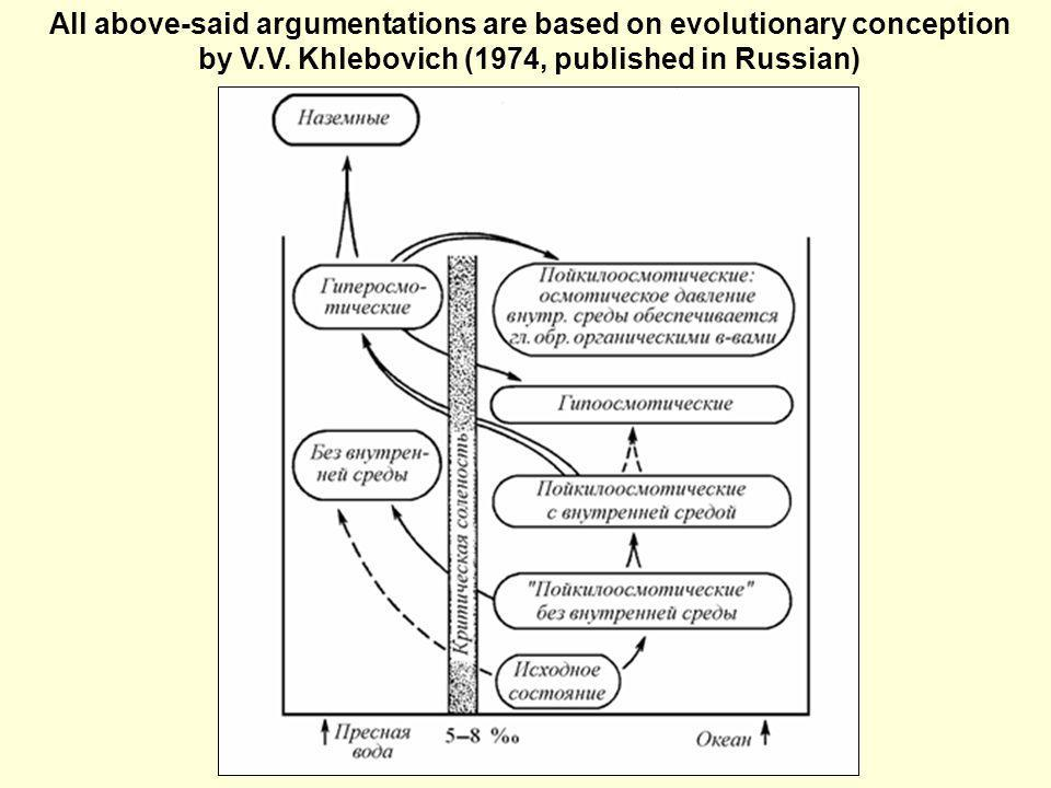 All above-said argumentations are based on evolutionary conception by V.V.