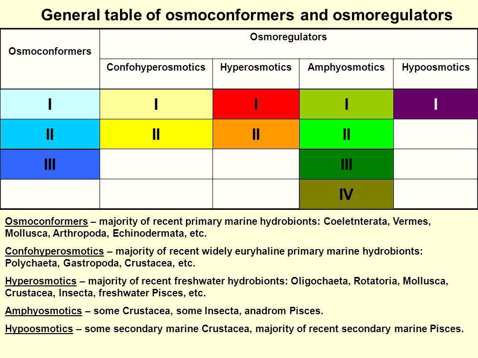 General table of osmoconformers and osmoregulators
