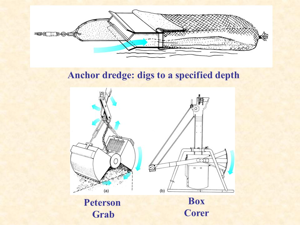 Anchor dredge: digs to a specified depth